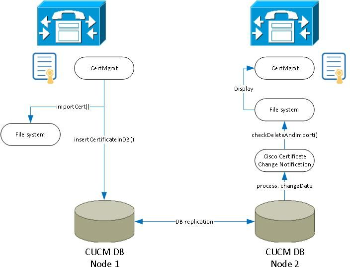 CUCM Certificate Management and Change Notification - Cisco