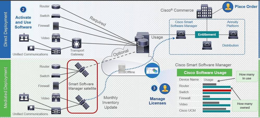 CUCM Smart Licensing - Mediated Model - Cisco