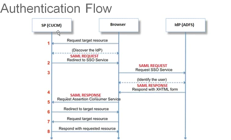 Troubleshoot SSO in Cisco Unified Communications Manager - Cisco