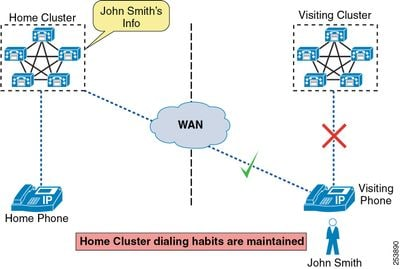 Troubleshoot Extension Mobility Cross Cluster (EMCC) - Cisco