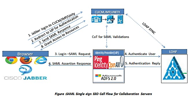 Unified Communications Manager Version 10 5 SAML SSO Configuration