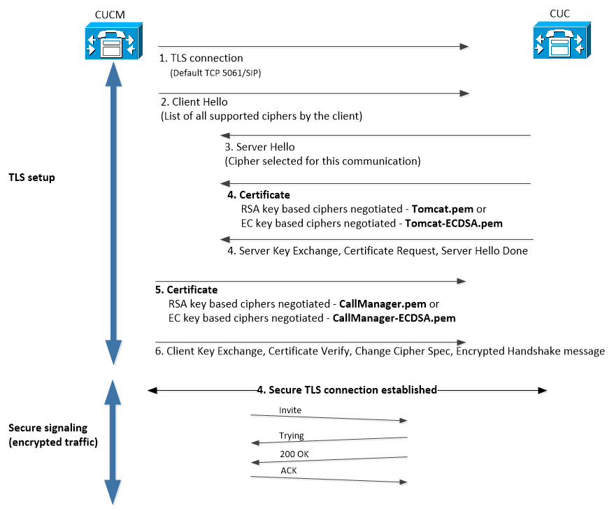 Configuration Example for Secure SIP Integration Between