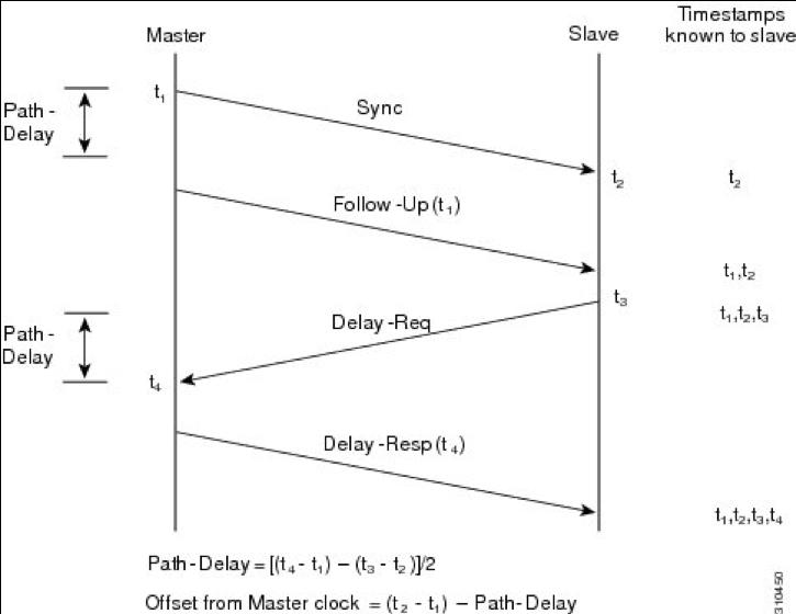 PTP-Designempfehlungen fr R-PHY-Netzwerke - Cisco