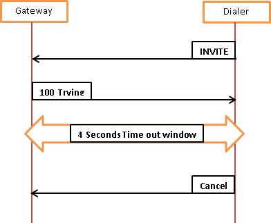 116105-problem-ucce-sip-dialer-01.png