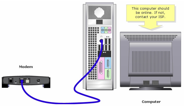 how to hook up wireless router to computer In order to physically connect and it does not do any network processing based on the source or destination computer what does a wireless router do.