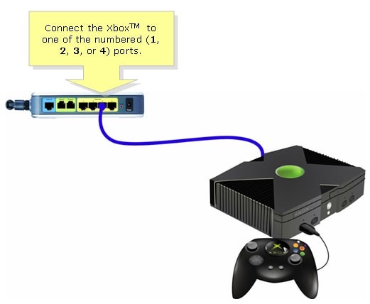 Set up an Xbox on a Cisco Small Business VOIP Router - Cisco