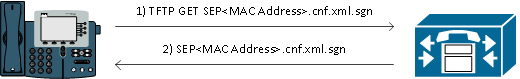 CUCM Security By Default and ITL Operation and