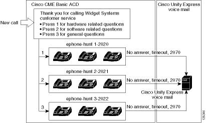Cisco CME Basic Automatic Call Distribution and Cisco Unity