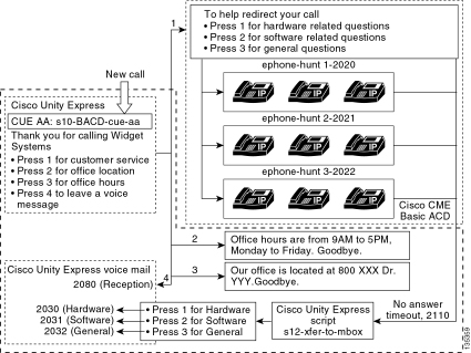 Cisco cme basic automatic call distribution and cisco unity express directing calls into individual gdms in cisco unity express requires a custom script that calls the xfermailbox system script calls to the cisco cme acd m4hsunfo