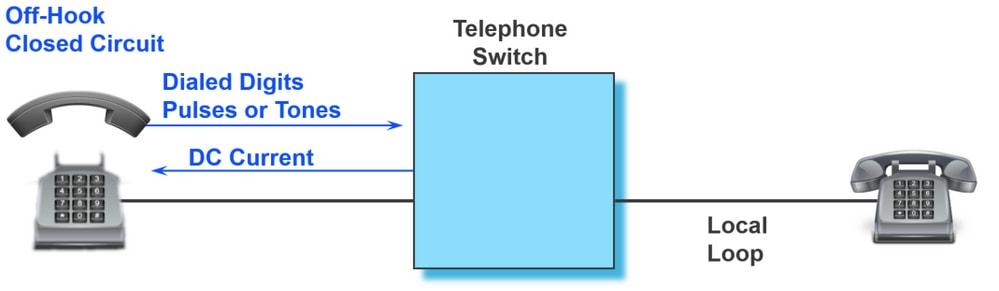 Troubleshoot and Monitor Analog Ports - Cisco