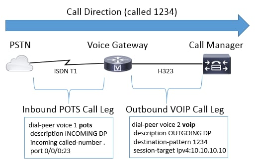 In Depth Explanation of Cisco IOS and IOS-XE Call Routing