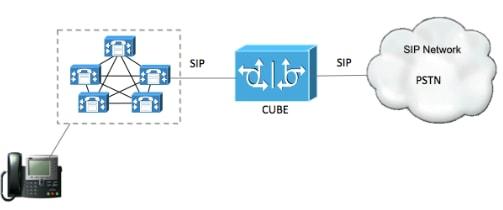 116086-configure-cube-cucm-sip-01.png