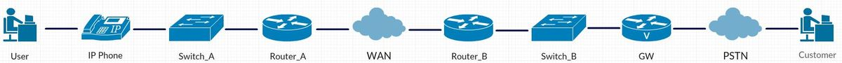 Troubleshoot Voice Quality Issues - Cisco