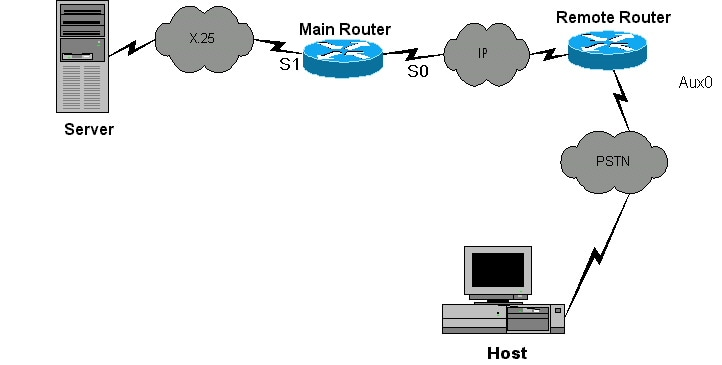 configuring a router as a pad for xot to an asynchronous