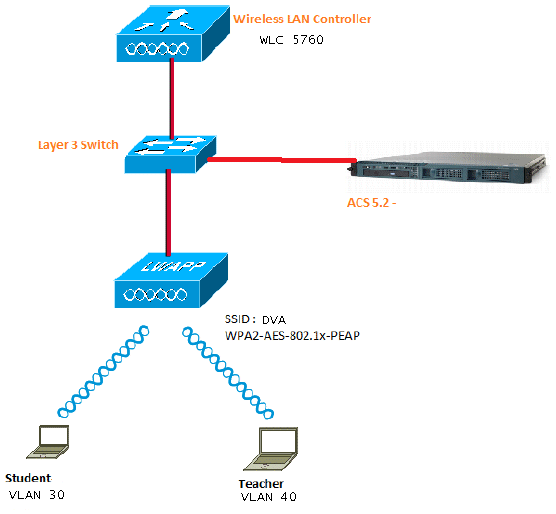116494-config-dynamic-vlan-01.png