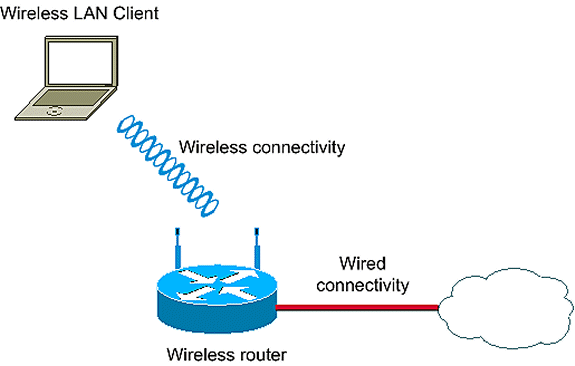 ISR Wireless Configuration Example