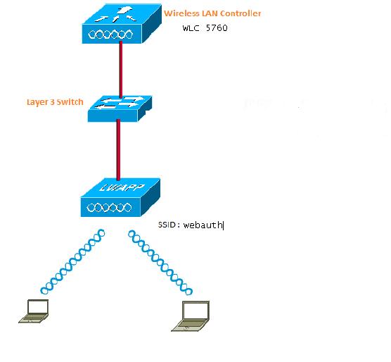 wireless lan controller 5760 3850 web passthrough configuration exle cisco