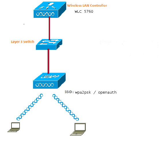 WPA2-PSK and Open Authentication with Cisco 5760 WLC Configuration ...