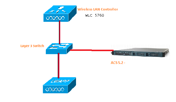 wireless lan controller diagram wireless controller diagram tacacs administrator access to the converged access ...