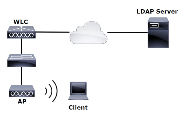 Configure WLC with LDAP Authentication for 802.1x and Web-Auth WLANs ...