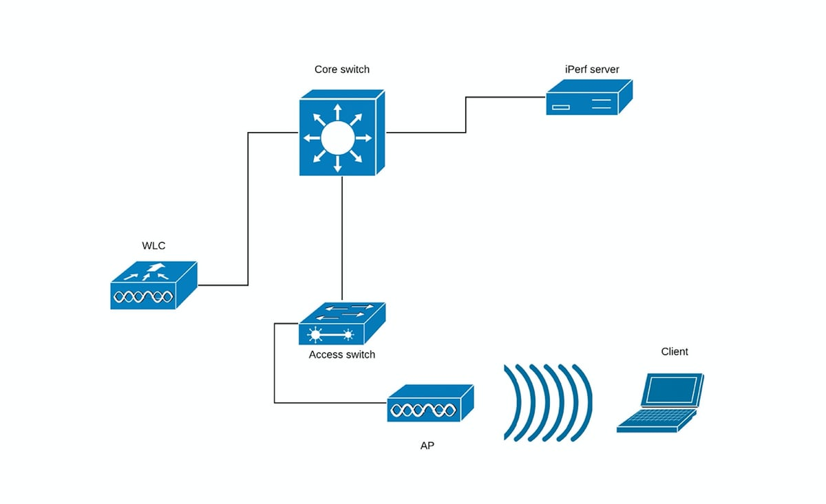 802 11ac wireless throughput testing and validation guide