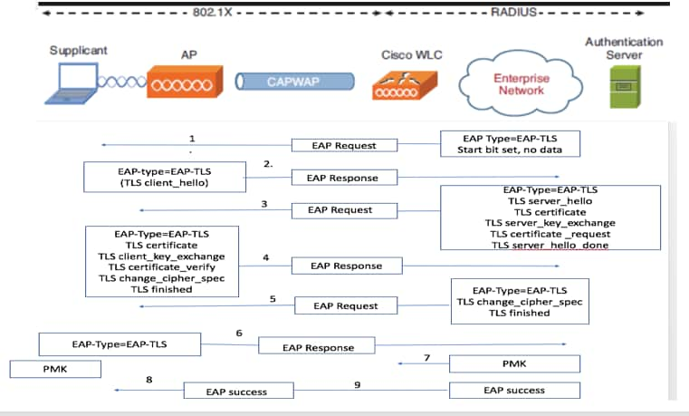 Understand and configure EAP-TLS using WLC and ISE - Cisco