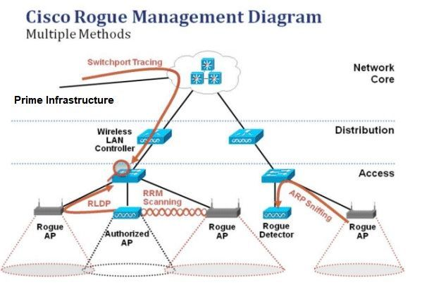 Rogue Management in an Unified Wireless Network Cisco