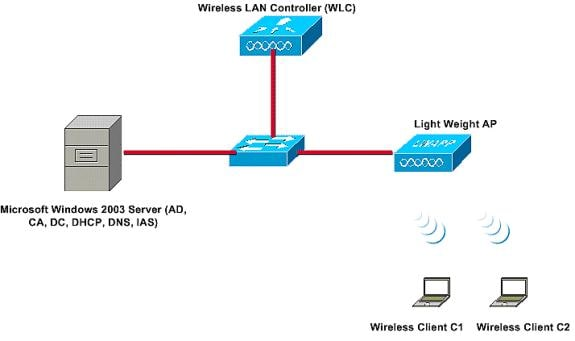 115988 nps wlc config 001 nps, wireless lan controllers, and wireless networks configuration Solar Charge Controller Diagram at webbmarketing.co