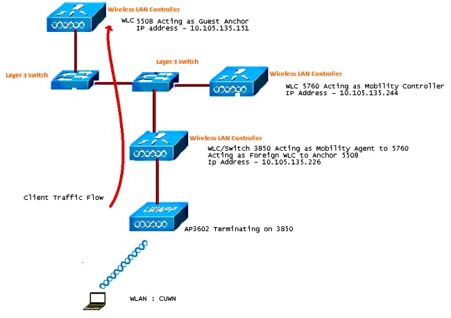 note: in the network diagram