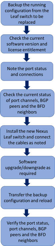 213711-replace-nexus-93180yc-ex-leaf-switch-c-01.png