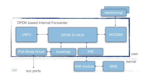Quantum Virtualized Packet Core Distributed Instance (QvPC-DI