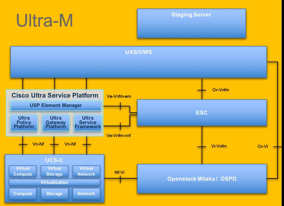 Replacement of Controller Server UCS C240 M4 - vEPC - Cisco