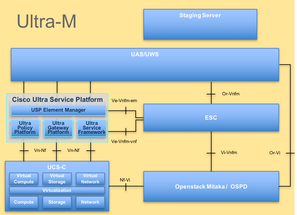 Backup and Restore Procedures for Various Ultra-M Components