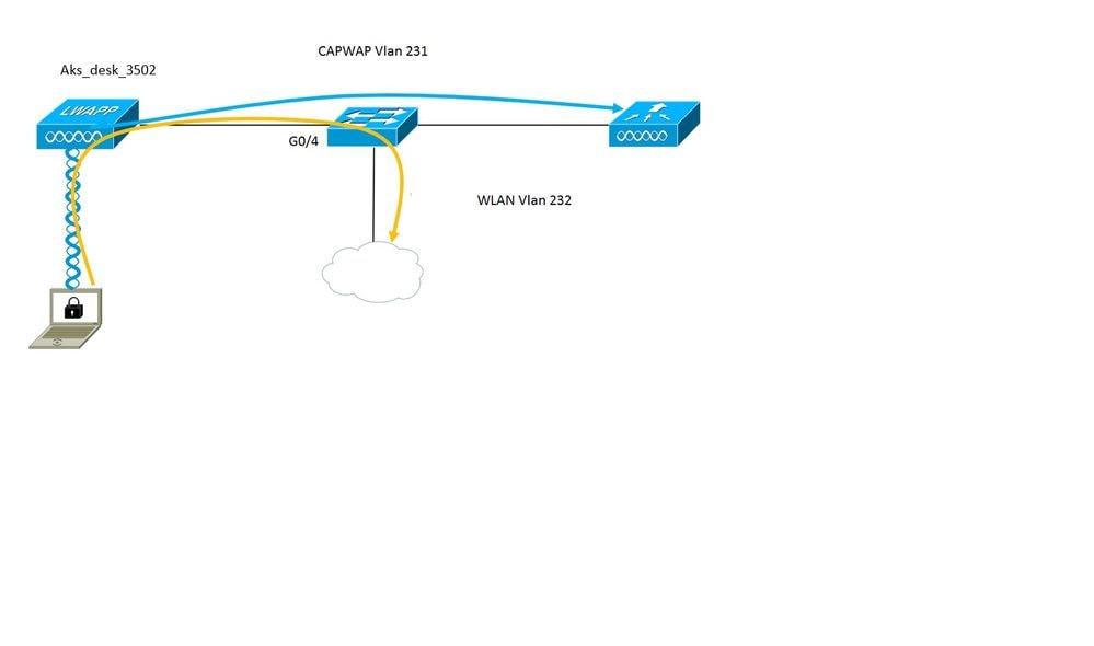 Configure To Secure A Flexconnect Ap Switchport With Dot1x Cisco Wired And Wireless Network Diagram In This Setup The Access Point Acts As 8021x Supplicant Is Authenticated By Switch Against Ise Using Eap Fast Once Port Configured For
