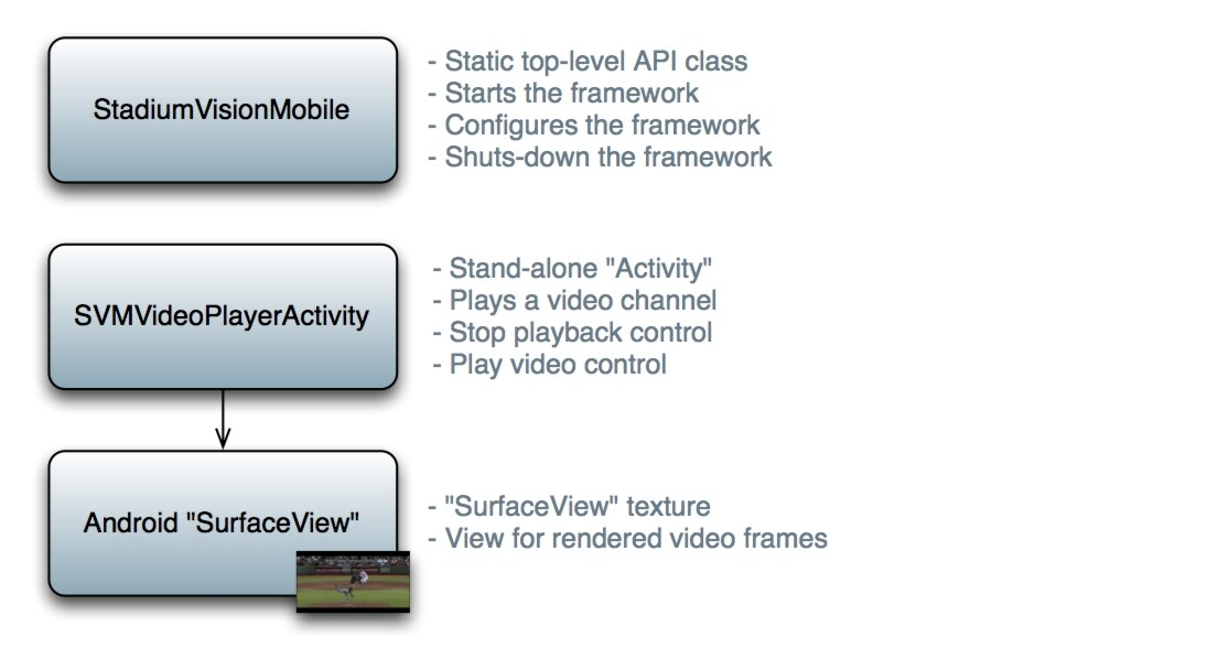 Release 1 2: Cisco StadiumVision Mobile SDK Guide for Apple