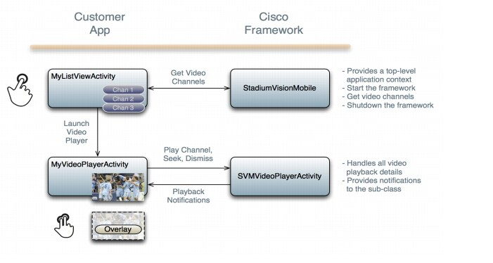 Release 1 2: Cisco StadiumVision Mobile SDK Guide for Apple iOS and