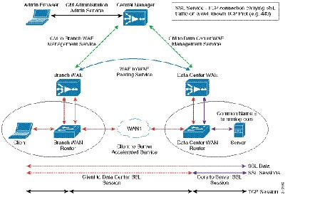 Cisco Wide Area Application Services Configuration Guide