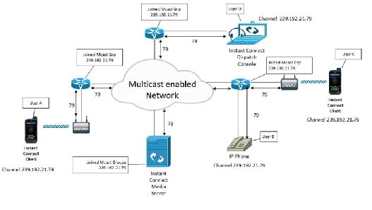 Cisco Instant Connect Component Considerations - Cisco