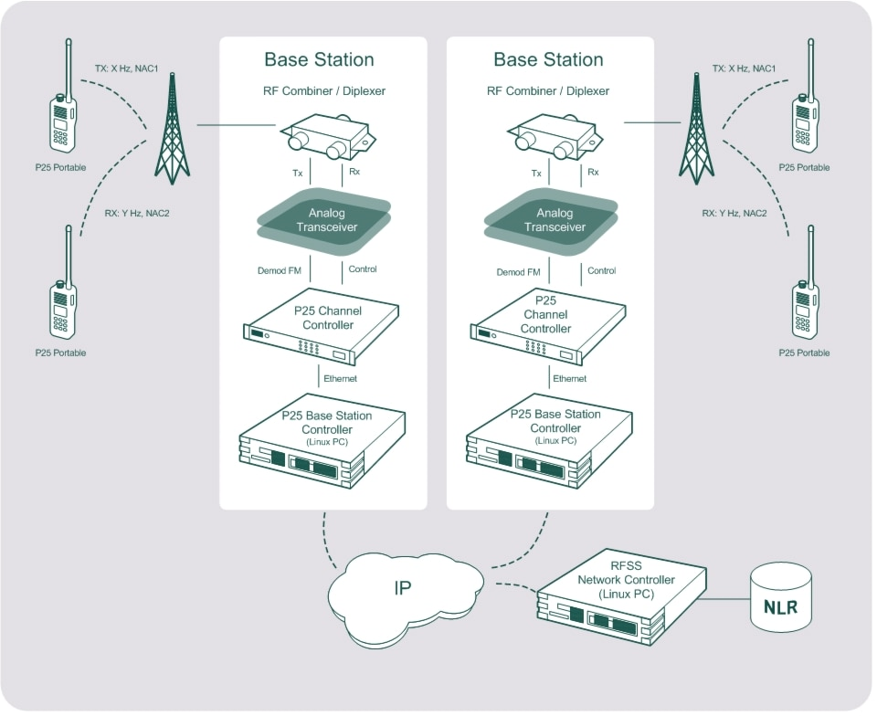 cisco rfss network controller user guide introduction cisco ip platform requirements