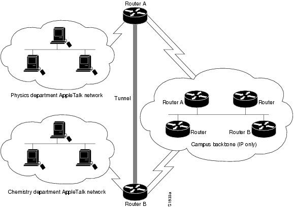 cisco ios interface configuration guide  release 12 2