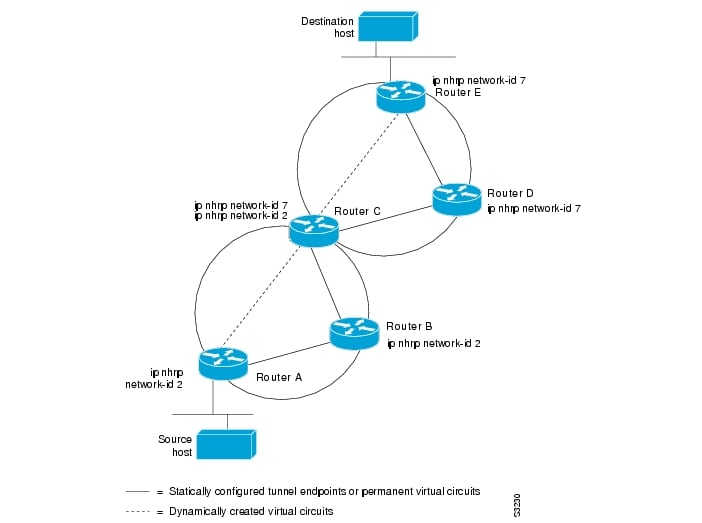 how to get new ip address for router