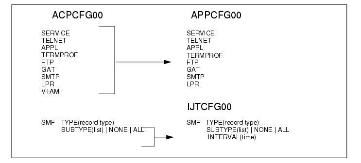 Cisco IOS for S/390 Release 2 0 Release Note - Cisco