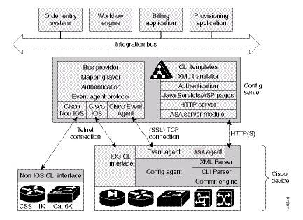Cisco Configuration Engine Administration Guide 3.5.4 - ASA Firewall