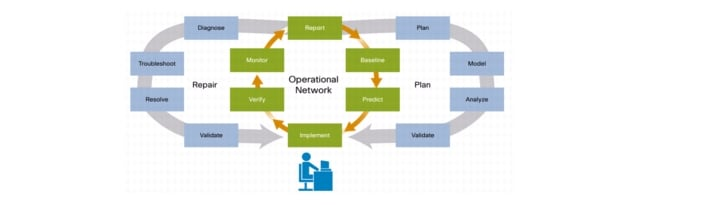 Network planning and performance npp