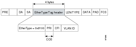 For CoS Based QoS The Cisco 10000 Series Router Uses IP Precedence Bits In Header To Give Preference Higher Priority Traffic