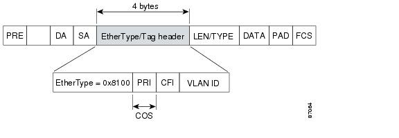Service Router Cisco Cisco 10000 Series Router