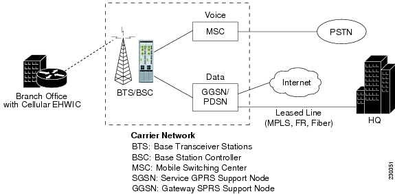 Base Transceiver Station Diagram The Base Transceiver Station