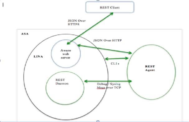 About the ASA REST API - Cisco