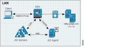 Cisco ASA 5500 Series Configuration Guide using the CLI, 8 4
