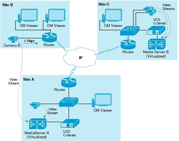 Cisco Video Surveillance Design Guide for B- and C-Series